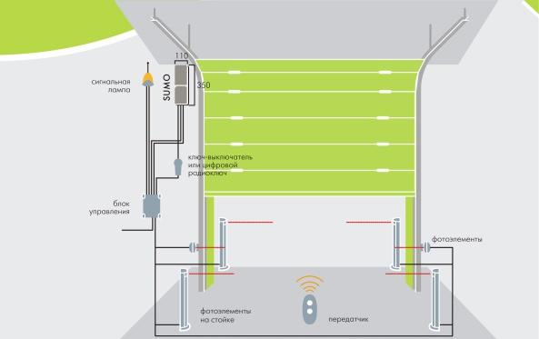 Схема установки привода SUMO