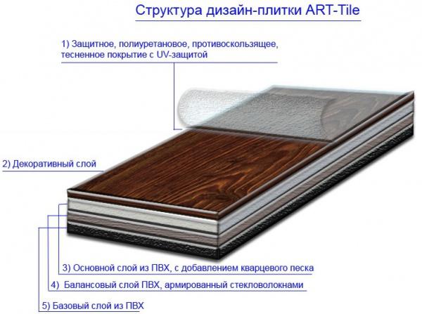 Кварцвиниловая плитка в Самаре